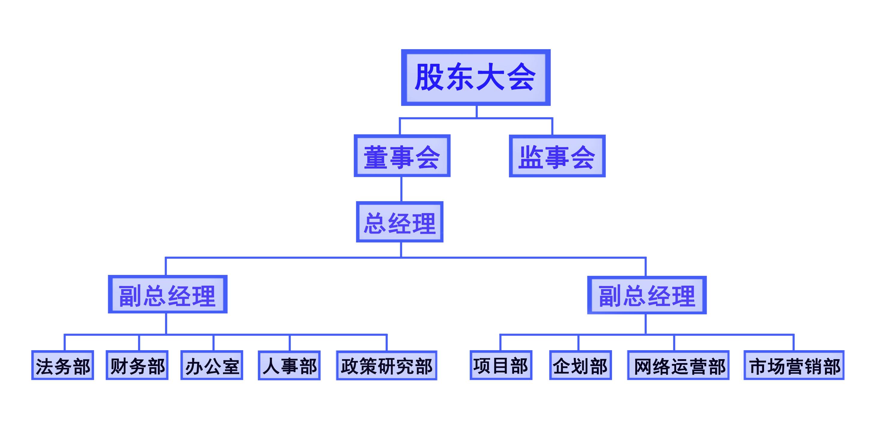 公司组织结构-湖南阳辰法商企业管理咨询有限公司